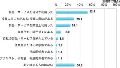 今回ご覧いただいた企業が属する業界との関係で、あなたに当てはまるものをお答え下さい。(複数回答)(回答者の割合、%)、製品・サービスを自分が利用した52.4、投資したことがある/投資に興味がある29.7、製品・サービスを業務上利用した24.1、事業所や工場が近くにある8.0、自社の製品・サービスを納入している3.8、従業員またはその家族である1.8、行政関係者である1.3、アナリスト・研究者・報道関係者である1.1、あてはまるものはない30.8