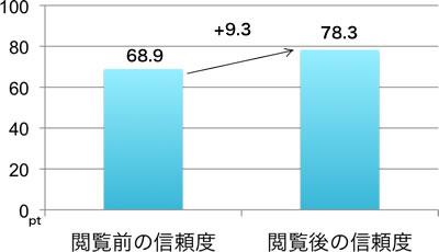 閲覧前の企業信頼度68.9ポイント,閲覧後の企業信頼度78.3ポイント, 閲覧後に9.3ポイント上昇