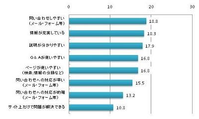 【図2】サポートサイトに対する評価(全体平均),回答者の割合,複数回答,問い合わせしやすい(メール・フォーム等)18.8%, 情報が充実している18.3%, 説明が分かりやすい17.9%, Q&Aが使いやすい16.8%,