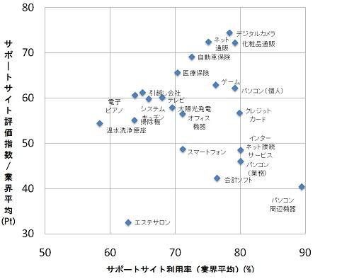 【図1】業界別 サポートサイトの利用率と評価(2012年),サポートサイト利用率(%),サポートサイト評価(スコア)の順にデジタルカメラ(78.4, 74.4),テレビ(68.0, 60.1),パソコン(個人)(79.2, 62.2),パソコン(業務)(80.1, 46.0),パソコン周辺機器(89.5, 40.4),オフィス機器(業務)(71.2, 56.5),インターネット接続サービス(80.1, 48.5),会計ソフト(76.5, 42.3),スマートフォン(71.2, 48.7),掃除機(63.8, 55.1),システムキッチン(66.0, 59.8),温水洗浄便座(58.4, 54.4),太陽光発電(69.6, 57.9),ネット通販(75.1, 72.4),化粧品通販(79.2, 72.2),エステサロン(62.8, 32.5),引越し会社(65.0, 61.2),ゲーム(76.3, 62.9),電子ピアノ(63.8, 60.6),医療保険(70.4, 65.6),自動車保険(72.6, 69.1),クレジットカード(79.9, 56.7)