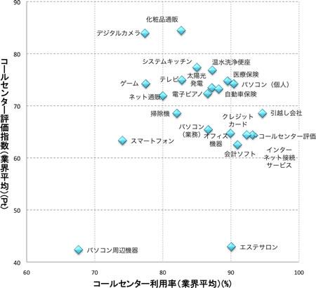 コールセンター利用率(%),コールセンター評価(スコア)の順に,デジタルカメラ(77.4, 83.9),テレビ(82.8, 74.9),パソコン(個人(90.4, 74.2),パソコン(業務)(86.7, 65.4),パソコン周辺機器(67.6, 42.3),オフィス機器(業務)(89.9, 64.7),インターネット接続サービス(93.2, 64.4),会計ソフト(91.0, 62.5),スマートフォン(74.1, 63.3),掃除機(82.1, 68.5),システムキッチン(85.0,77.3),温水洗浄便座(87.3, 76.8),太陽光発電(87.2, 73.4),ネット通販(80.0, 71.9),化粧品通販(82.7, 84.4),エステサロン(90.1, 42.9),引越し会社(94.6, 68.5),ゲーム(77.5, 74.2),電子ピアノ(86.6, 72.3),医療保険(89.6, 74.7),自動車保険(88.2, 73.2),クレジットカード(92.4, 64.4)
