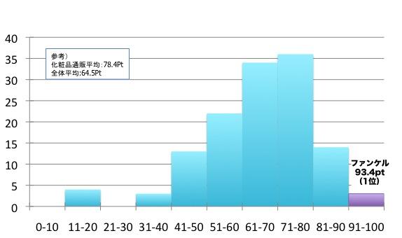 顧客サポート指数10ポイント刻みのヒストグラム、縦軸は該当企業数、横軸はポイント(10ポイント刻み)、ファンケル93.4Pt(1位)、化粧品通販平均78.4Pt、全体平均64.5Pt