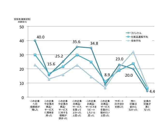 複数回答、回答者の割合 「この企業への信頼感が増した」ファンケル40.0%、化粧品通販平均30.0%、全体平均22.9% 「この企業や企業の商品・サービスに興味を持った」ファンケル15.6%、化粧品通販平均16.6%、全体平均12.8% 「この企業や企業の商品・サービスに対する理解が深まった」ファンケル25.2%、化粧品通販平均21.7%、全体平均16.0% 「この企業の商品・サービスを買ってよかったと思った」ファンケル35.6%、化粧品通販平均29.9%、全体平均22.7% 「この企業の商品・サービスをリピートしたいと思った」ファンケル34.8%、化粧品通販平均24.9%、全体平均14.5% 「この企業の商品・サービスを誰かに勧めたいと思った」ファンケル8.9%、化粧品通販平均11.1%、全体平均6.7% 「サポートの大切さを感じた」ファンケル23.0%、化粧品通販平均19.0%、全体平均20.9% 「特に印象は変わらなかった」ファンケル20.0%、化粧品通販平均23.8%、全体平均32.1% 「企業の印象が悪くなった」ファンケル4.4%、化粧品通販平均6.3%、全体平均7.8%