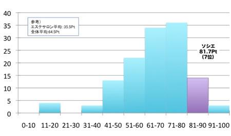顧客サポート指数10ポイント刻みのヒストグラム、縦軸は該当企業数、横軸はポイント(10ポイント刻み)、ソシエ81.7Pt(7位)、エステサロン平均35.5Pt、全体平均64.5Pt