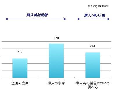 購買プロセスから見たアクセス目的の内訳(複数回答)、企画の立案26.7%、導入の参考47%、導入済み製品について調べる35.2%