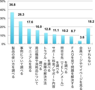 回答者の割合(複数回答)、製品の使い方を調べる36.8%,事例について調べる26.3%,マニュアルを見る17.6%,周辺機器や消耗品について調べる16.0%,トラブル・故障の解決方法を調べる12.8%,サポート料金/サポート内容を調べる11.1%,問合せ先(TEL/メール)を調べる 10.2%,FAQを見て問題を解決する8.7%,会員ページやマイページを見る3.6%,いずれもない18.2%