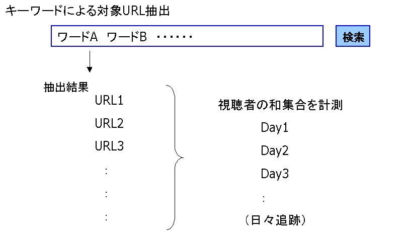 キーワードによる対象URL抽出