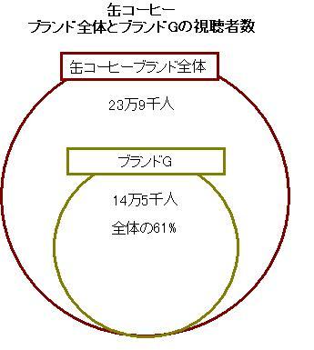 缶コーヒーブランド全体とブランドGの視聴者数,缶コーヒーブランド全体23万9千人,ブランドG 14万5千人全体の61%