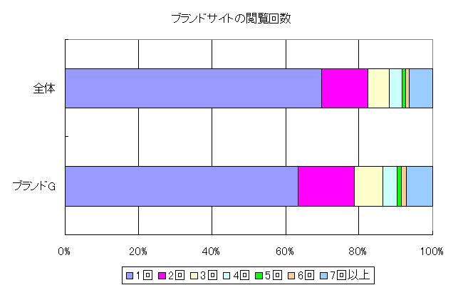 ブランドサイトの閲覧回数,ブランド全体2回以上30%,7回以上6%,ブランドG 2回以上37%,7回以上7%
