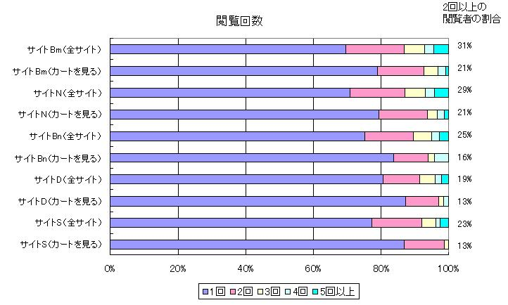 閲覧回数,サイトBm全体2回以上の割合31%,サイトBmカート2回以上21%,サイトN 全体2回以上29%,サイトNカート2回以上21%,サイトBn全体2回以上25%,サイトBnカート2回以上16%,サイトD全体 2回以上9%,サイトDカート2回以上13%,サイトS全体2回以上23%,サイトSカート2回以上13%