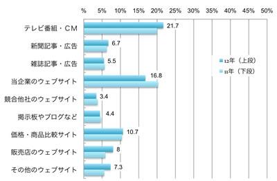Alt代替テキスト 購入時参考情報(2012年、複数回答) テレビ番組・CM 2012年:21.7% 2011年:20.0% 新聞記事・広告 2012年:6.7% 2011年:6.3% 雑誌記事・広告 2012年:5.5% 2011年:5.7% 当企業のウェブサイト 2012年:16.8% 2011年:20.3% 競合他社のウェブサイト 2012年:3.4% 2011年:3.8% 掲示板やブログなど 2012年:4.4% 2011年:4.7% 価格・商品比較サイト 2012年:10.7% 2011年:10.4% 販売店のウェブサイト 2012年:8.0% 2011年:5.9% その他のウェブサイト 2012年:7.3% 2011年:5.6% その他(店頭・店員など) 2012年:61.0% 2011年:64.9%
