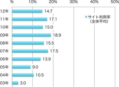 Alt代替テキスト サイト利用率の推移、%、 2012年:14.7、 2011年:17.1、 2010年:15.0、 2009年:18.9、 2008年:15.5、 2007年:17.5、 2006年:13.9、 2005年:9.0 2004年:10.5 2003年:3.0