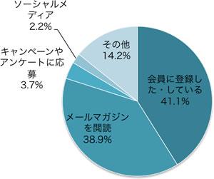 Alt代替テキスト 行動価値の内訳、2012年、全調査サイト平均、会員に登録した・している41.1%、メールマガジンを閲読38.9%、キャンペーンやアンケートに応募3.7%、、ソーシャルメディア2.2%、その他14.2%