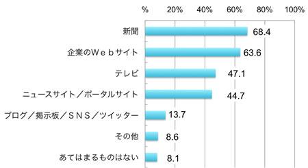 回答者の割合,新聞68.4%,企業のWebサイト63.6%,テレビ47.1%,ニュースサイト/ポータルサイト44.7%,ブログ/掲示板/SNS/ツイッター13.7%,その他8.6%,あてはまるものはない8.1%