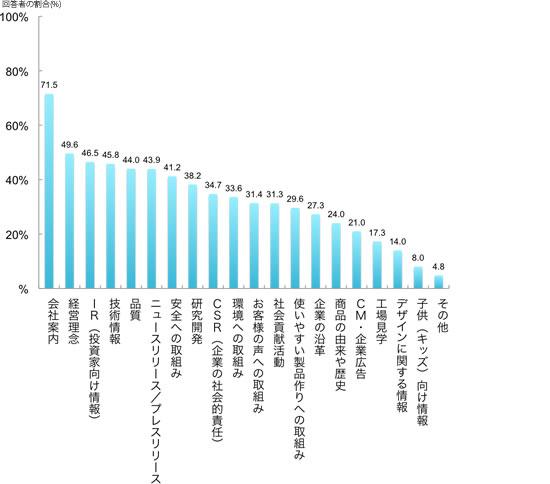 会社案内71.5%,経営理念49.6%,IR(投資家向け情報)46.5%,技術情報45.8%,品質44.0%,ニュースリリース/プレスリリース43.9%,安全への取組み41.2%,研究開発38.2%,CSR(企業の社会的責任)34.7%,環境への取組み33.6%,お客様の声への取組み31.4%,社会貢献活動31.3%,使いやすい製品作りへの取組み29.6%,企業の沿革27.3%,商品の由来や歴史24.0%,CM・企業広告21.0%,工場見学17.3%,デザインに関する情報14.0%,子供(キッズ)向け情報8.0%,その他4.8%