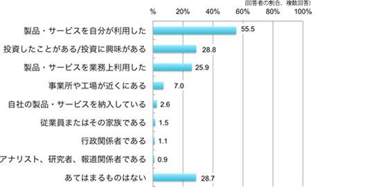 製品・サービスを自分が利用した55.5%,投資したことがある/投資に興味がある28.8%,製品・サービスを業務上利用した25.9%,事業所や工場が近くにある7.0%,自社の製品・サービスを納入している2.6%,従業員またはその家族である1.5%,行政関係者である1.1%,アナリスト・研究者・報道関係者である0.9%,あてはまるものはない28.7%