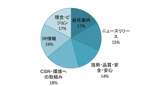 会社案内16%,ニュースリリース15%,技術・品質・安全・安心14%,CSR・環境への取り組み19%,IR情報19%,理念・ビジョン17%