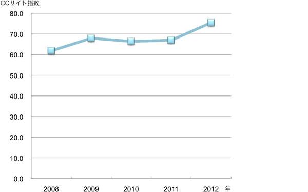 2008年61.8ポイント,2009年67.9ポイント,2010年66.4ポイント,2011年66.9ポイント,2012年75.5ポイント