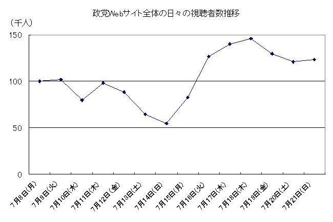 政党Webサイト全体の日々の視聴者数推移,7月8日(月)~7月21日(日)