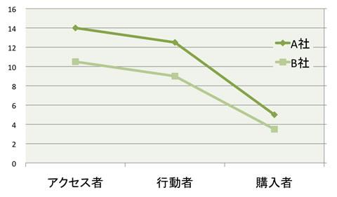 一般消費者に占める各行動者の割合(%)(全体平均)