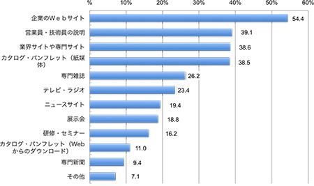 回答者の割合,複数回答,企業のWebサイト54.4%, 営業員・技術員の説明39.1%, 業界サイトや専門サイト38.6%, カタログ・パンフレット(紙媒体)38.5%, 専門雑誌 26.2%, テレビ・ラジオ23.4%, ニュースサイト19.4%, 展示会18.8%, 研修・セミナー16.2%, カタログ・パンフレット(Webからのダウンロード)11.0%, 専門新聞9.4%, その他7.1%