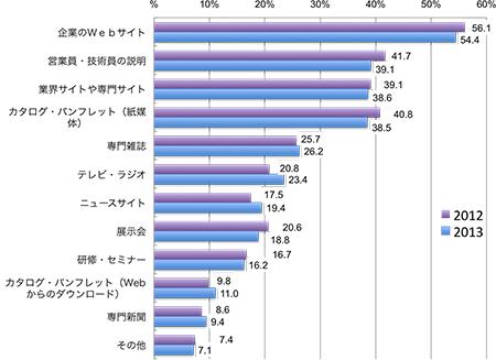 (2012年,2013年の順に)企業のWebサイト56.1%, 54.4%, 営業員・技術員の説明41.7%, 39.1%, 業界サイトや専門サイト39.1%, 38.6%, カタログ・パンフレット(紙媒体)40.8%, 38.5%, 専門雑誌25.7%, 26.2%, テレビ・ラジオ20.8%, 23.4%, ニュースサイト17.5%, 19.4%, 展示会20.6%, 18.8%, 研修・セミナー16.7%, 16.2%, カタログ・パンフレット(Webからのダウンロード)9.8%, 11.0%, 専門新聞8.6%, 9.4%, その他7.4%, 7.1%