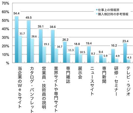 (仕事上の情報源,購入検討時の参考情報,の順に)当企業のWebサイト54.4%, 31.7%, カタログ・パンフレット49.5%, 28.6%,  営業員・技術員の説明39.1%, 19.1%, 業界サイトや専門サイト38.6%, 16.7%, 専門雑誌26.2%, 11.3%, 展示会18.8%, 10.5%,  ニュースサイト19.4%, 8.2%, 専門新聞9.4%, 5.9%, 研修・セミナー16.2%, 4.9%, テレビ・ラジオ23.4%, 4.3%