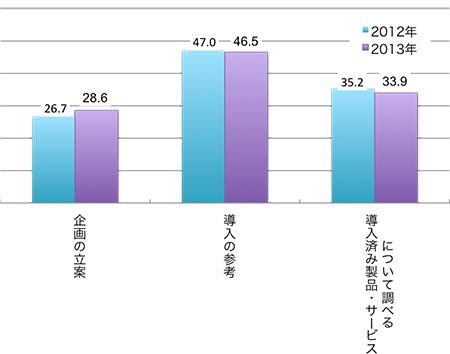 (アクセス者に占める割合%,複数回答)企画の立案26.7(2012),28.6(2013), 導入の参考47.0(2012),46.5(2013), 導入済み製品・サービスについて調べる35.2(2012),33.9(2013)