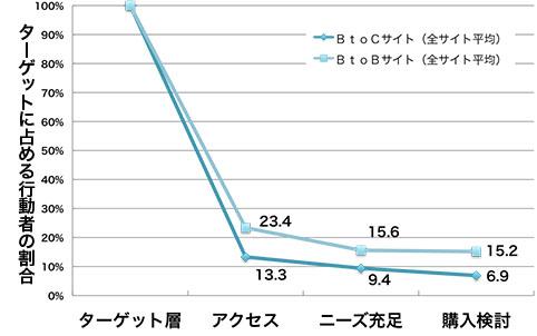ターゲットを100%とした時の各段階における行動者の割合、 アクセスBtoC13.3%,BtoB23.4 %,ニーズ充足BtoC9.4%,BtoB15.6%,購入検討BtoC6.9%,BtoB15.2%
