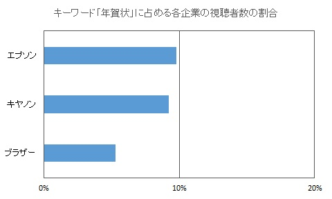 キーワード「年賀状」に占める各企業の視聴者数の割合,エプソン9.8%,キヤノン9.2%,ブラザー5.3%