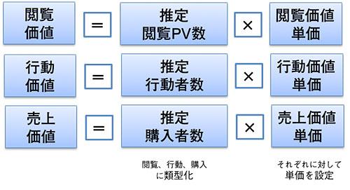 閲覧、行動、購入に類型化し、それぞれに対して単価を設定したうえで、推定閲覧PV数、推定行動者数、推定購入者数を把握し、各価値を算出している。