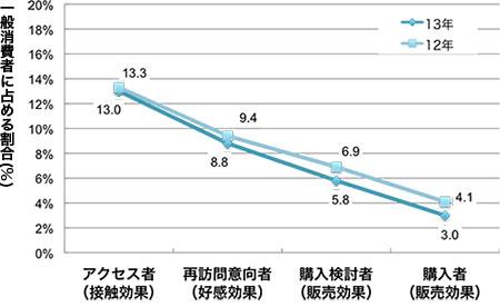 アクセス者(接触効果),再訪問意向者(好感効果),購入検討者(販売効果), 購入者(販売効果)の順に13年度 13.0 8.8 5.8 3.0, 12年度 13.3 9.4 6.9 4.1 (いずれも一般消費者に占める割合,%)