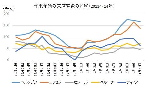 年末年始の来店客数の推移(2013~14年)