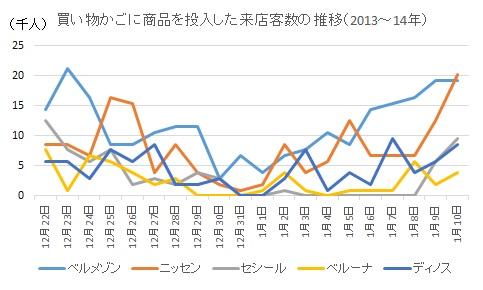 買い物かごに商品を投入した来店客数の推移(2013~14年)
