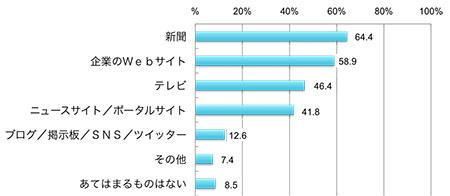 企業情報の信頼できる情報源(回答者の割合、複数回答)の割合、複数回答),新聞64.4%,企業のWebサイト58.9%,テレビ46.4%,ニュースサイト/ポータルサイト41.8%,ブログ/掲示板/SNS/ツイッター12.6%,その他7.4%,あてはまるものはない8.5%