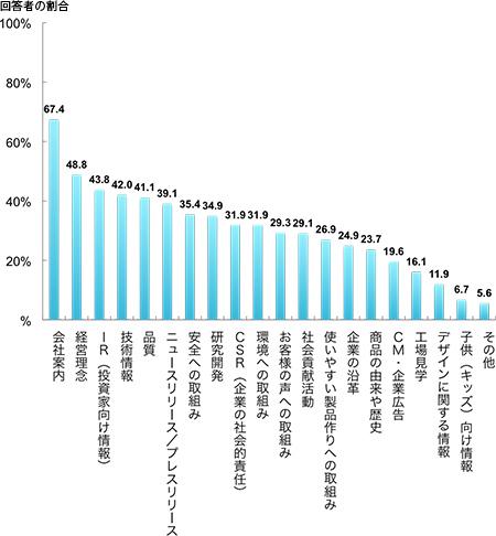 重要と思う企業情報(2013年、回答者の割合、複数回答),会社案内67.4%,経営理48.8%,IR(投資家向け情報)43.8%,技術情報42%,品質41.1%,ニュースリリース/プレスリリース39.1%,安全への取組み35.4%,研究開発34.9%,CSR(企業の社会的責任)31.9%,環境への取組み31.9%,お客様の声への取組み29.3%,社会貢献活動29.1%,使いやすい製品作りへの取組み26.9%,企業の沿革24.9%,商品の由来や歴史23.7%,CM・企業広告19.6%,工場見学16.1%,デザインに関する情報11.9%,子供(キッズ)向け情報6.7%,その他5.6%,