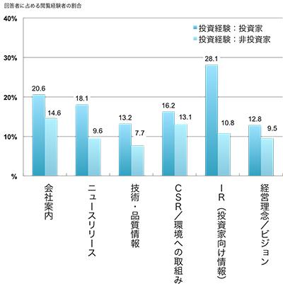 回答者に占める閲覧経験者の割合(全社平均、%) 会社案内(投資家20.6,非投資家14.6) ニュースリリース(投資家18.1,非投資家9.6) 技術・品質情報(投資家13.2,非投資家7.7)(投資家,非投資家) CSR/環境への取組み(投資家16.2,非投資家13.1) IR(投資家向け情報)(投資家28.1,非投資家10.8) 経営理念/ビジョン(投資家12.8,非投資家9.5)