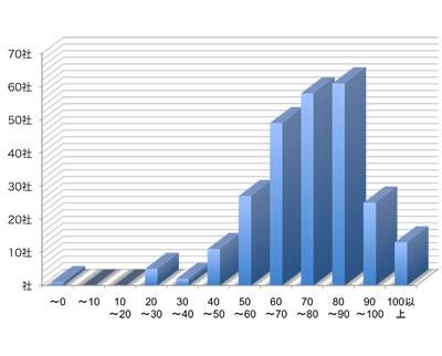 CCサイト指数のスコアレンジ別該当企業数 0Pt未満1社、10Pt未満0社、10Pt以上20Pt未満0社、20Pt以上30Pt未満5社、30Pt以上40Pt未満2社、40Pt以上50Pt未満11社、50Pt以上60Pt未満27社、60Pt以上70Pt未満49社、70Pt以上80Pt未満58社、80Pt以上90Pt未満61社、90Pt以上100Pt未満25社、100Pt以上13社