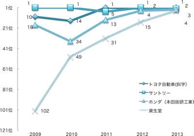 2009年から2013年までの過去5年間の上位4社の順位の推移 トヨタ自動車10位14位1位2位1位 サントリー1位1位5位1位2位 ホンダ(本田技研工業)18位34位13位4位3位 資生堂102位49位31位15位4位