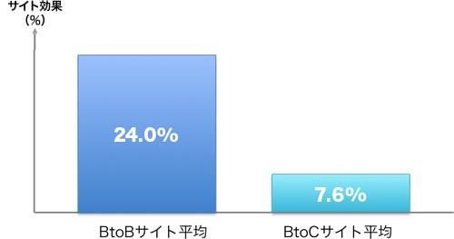 BtoBサイト効果平均24.0%、BtoCサイト効果平均7.6%