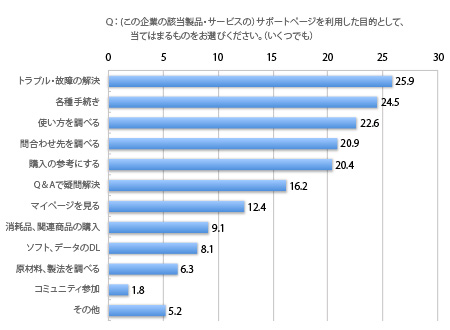 グラフタイトル,トラブル・故障の解決25.9%,各種手続き24.5%,使い方を調べ る20.9%,購入の参考にする20.4%,Q&Aで疑問解決16.2%,マイページを見る12.4%, 消耗品・関連商品の購入9.1%,ソフト・データのダウンロード8.1%,原材料・製法 を調べる6.3%,コミュニティ参加1.8%,その他5.2%,複数回答,サポートサイト利用 者における回答者の割合,%