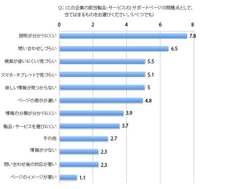 サポートサイトの問題点(2014年),説明が分りにくい7.8%,問い合わせしづらい6.5%,検索が使いにくい/見づらい5.5%,スマホ・タブレットで見づらい5.1%,欲しい情報が見つからない5%,ページの表示が遅い4.8%,情報の分類が分かりにくい3.9%,製品・サービスを選びにくい3.7%,その他2.7%,情報が少ない2.3%,問い合わせ後の対応が悪い2.3%,ページのイメージが悪い1.1%,複数回答,サポートサイト利用者における回答者の割合,%