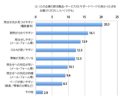 サポートサイトに対するユーザーの評価(2014年),問い合わせ先(電話番号)が見つけやすい20.3%,説明が分りやすい24.5%,問い合わせしやすい(メール・フォーム等)13.9%,Q&Aが使いやすい12.5%,情報が充実している12.3%,問い合わせへ(メール・フォーム等)の対応が早い10.1%,問い合わせ(メール・フォーム等)への対応が的確9.4%,ページが使いやすい(検索・情報の分類など)8.5%,その他2.8%,複数回答,サポートサイト利用者における回答者の割合,%