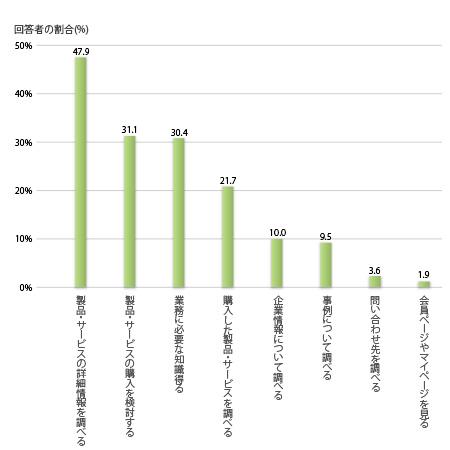 BtoBサイトの利用目的,製品・サービスの詳細情報を調べる47.9%, 製品・サービスの購入を検討する31.1%, 業務に必要な知識得る30.4%, 購入した製品・サービスを調べる21.7%, 企業情報について調べる10.0%, 事例について調べる9.5%, 問い合わせ先を調べる3.6%, 会員ページやマイページを見る1.9%