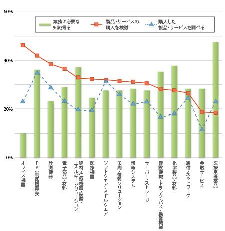 製品・サービス別 BtoBサイトの利用目的(2014),製品・サービス分野 製品・サービスの購入を検討,購入した製品・サービスを調べる,業務に必要な知識得る,の順に,オフィス機器50.3%,24.6%,10.5%,FA(制御機器等)42.6%,32.2%,33.8%,計測機器 37.0%,28.6%,23.4%,電子部品・材料36.0%,23.0%,28.9%,建材・住設機器・設備・エネルギーソリューション32.1%,19.2%,35.3%,医療機器32.1%, 19.4%,24.8%,ソフトウエア・ミドルウエア31.2%,30.3%,27.6%,印刷・情報ソリューション30.7%,25.2%,27.9%,情報システム30.6%,20.7%,28.8%,サーバー・ストレージ30.5%,23.5%,28.3%,建設機械・トラック・バス・農業機械 27.3%,14.2%,35.2%,化学製品・材料25.9%,17.5%,36.3%,通信・ネットワーク 25.7%,24.5%,28.3%,金融サービス17.2%,10.5%,27.7%医療用医薬品16.9%,22.1%,47.4%