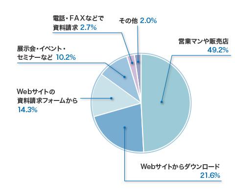 カタログ・パンフレットの入手経路(2014年),(単一回答,回答者の割合), 営業マンや販売店49.2%, Webサイトからダウンロード21.6%, Webサイトの資料請求フォームから14.3, 展示会・イベント・セミナーなど10.2%, 電話・FAXなどで資料請求2.7%, その他2.0%