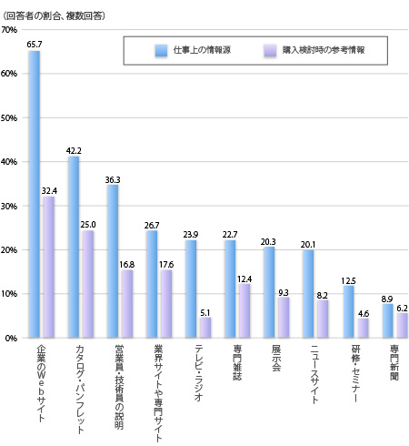 BtoB顧客の購入検討時参考情報(2014) 仕事上の情報源,購入検討時の順に(複数回答、回答者の割合), 企業のWebサイト 65.7%, 32.4%, カタログ・パンフレット 42.2%, 25.0%, 営業員・技術員の説明 36.3%, 16.8%, 業界サイトや専門サイト 26.7%, 17.6%, テレビ・ラジオ 23.9%, 5.1%, 専門雑誌 22.7%, 12.4%, 展示会 20.3%, 9.3%,  ニュースサイト 20.1%, 8.2%, 研修・セミナー 12.5%, 4.6%, 専門新聞 8.9%, 6.2%