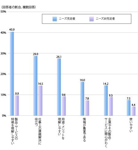 ニーズ充足とサイトの印象との関係,(それぞれニーズ充足者,ニーズ非充足者の順に)製品・サービスの特徴を理解しやすい40.9%,9.9%, 仕事上の課題解決に役立つ29.0%, 14.5% 用途・メリットを理解しやすい26.1%,9.6 情報が豊富である16.0%,7.8% 企業やその製品・サービスに関心がわく14.2%, 9.3% 使いやすい 7.5%, 4.4%