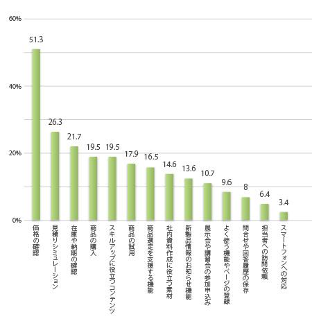 BtoBサイトで利用したいサービス(2014),複数回答,回答者の割合%,価格の確認 51.3,見積りシュミレーション 26.3,在庫や納期の確認 21.7,商品の購入 19.5,スキルアップに役立つコンテンツ 19.5,商品の試用 17.9,商品選定を支援する機能 16.5,社内資料作成に役立つ素材 14.6,新製品情報のお知らせ機能 13.6,展示会や講習会の参加申込み 10.7,よく使う機能やページの登録 9.6,問合せや回答履歴の保存 8,担当者への訪問依頼 6.4, スマートフォンへの対応 3.4