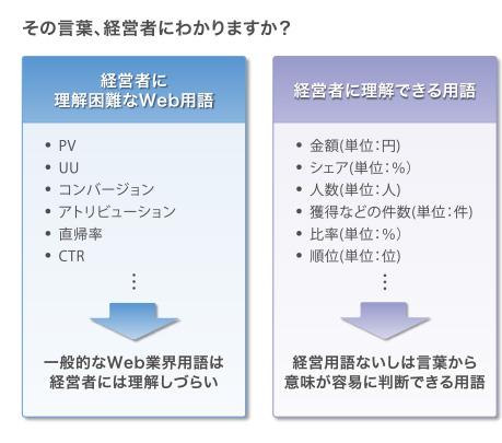 経営者に理解困難なWeb用語,PV,UU,コンバージョン,アトリビューション,直帰率,CTR,一般的なWeb業界用語は経営者には理解しづらい,経営者に理解できる用語,金額(単位:円),シェア(単位:%),人数(単位:人),獲得などの件数(単位:件),比率(単位:%),順位(単位:位),経営用語ないしは言葉から 意味が容易に判断できる用語